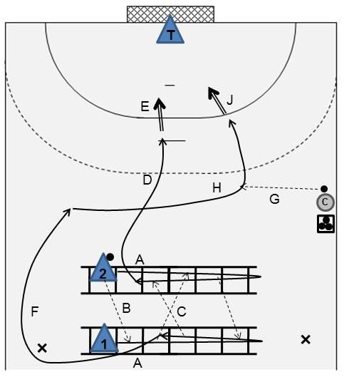 Handball übungen Angriff